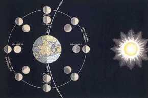 March 2014 Moon Phases and Free Lunar Calendar