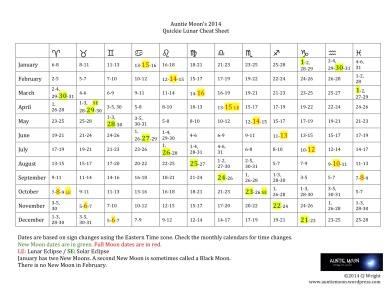 Auntie Moon's 2014 Quickie Lunar Cheat Sheet