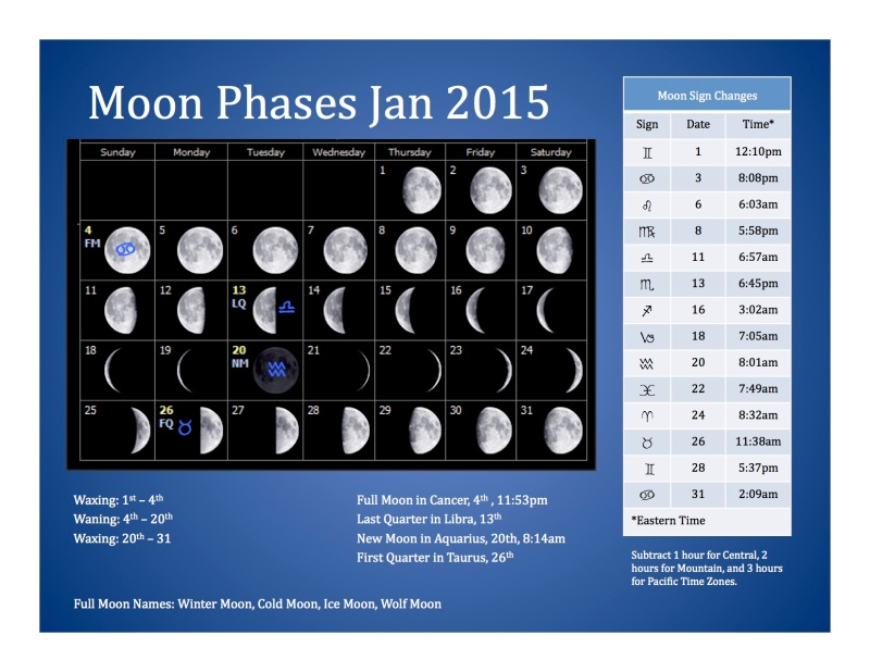 January 2015 Moon Phase Calendar | New Calendar Template Site