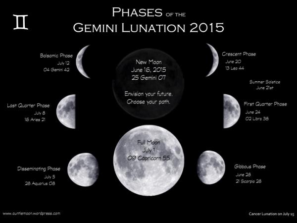 geminilunation2015
