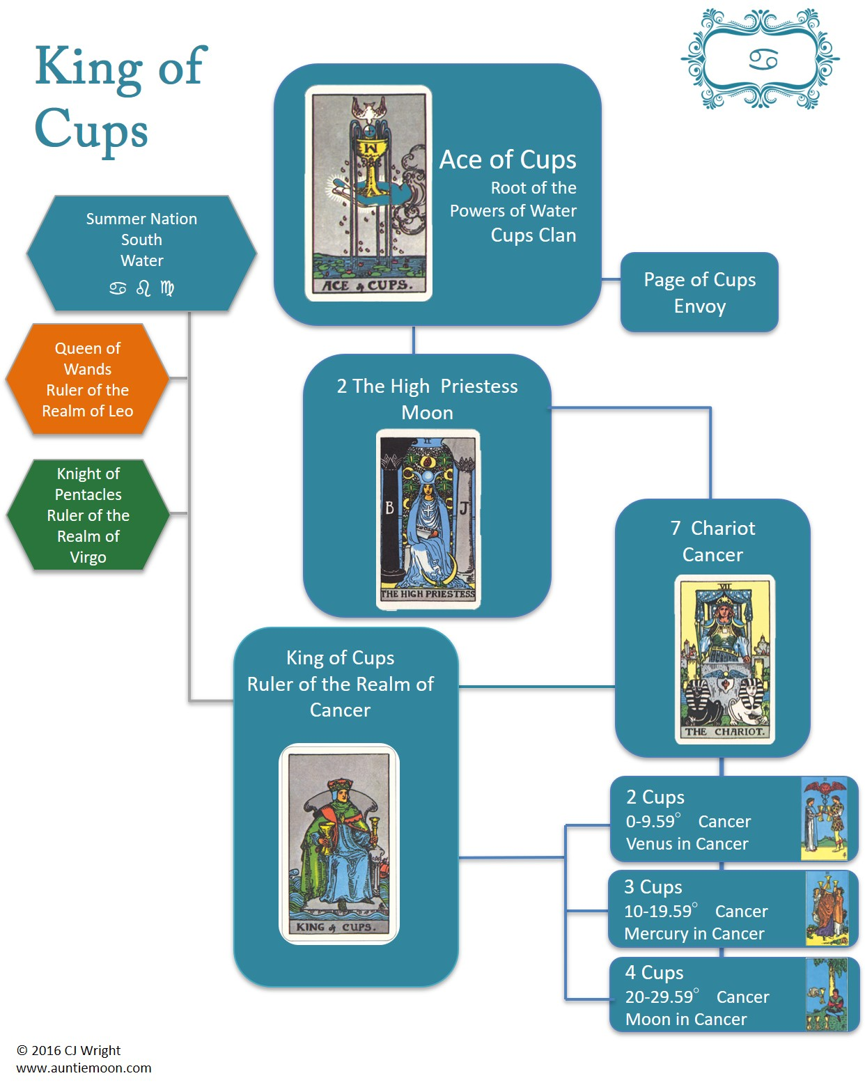 International Tarot Day ~ King of Cups – Auntie Moon